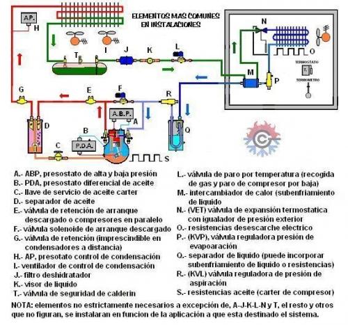 Circuito Frigorifico : Imagen componentes del circuito grupos emagister