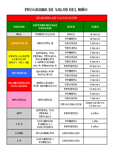 ... Imágenes de Grupo de Medicina Esquema nacional de vacunacion mexico